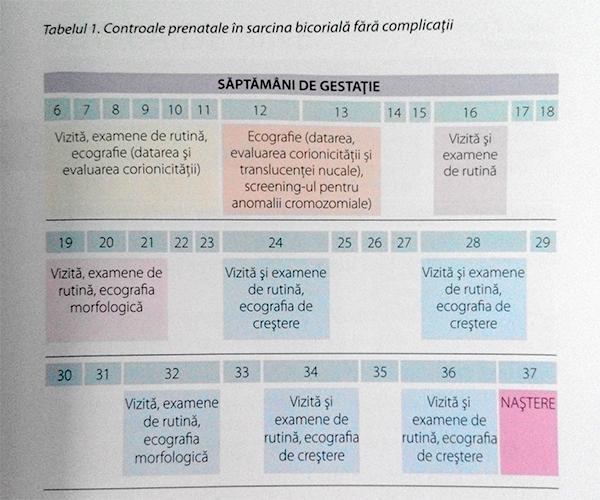 Controale prenatale sarcina gemelara